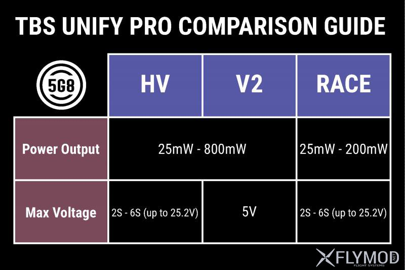 Team Blacks Sheep UNIFY PRO 5V, HV, RACE сравнение comparasion