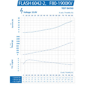 Пропеллеры gemfan flash 6042 durable 2 лопасти  2 пары cw ccw new fpv model aircraft through the two-leaf paddle specs тяга
